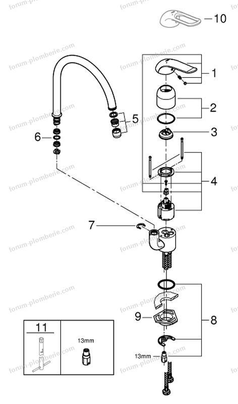 problème col de cygne robinet Grohe