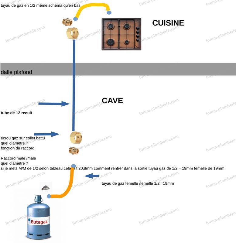 schéma alimentation gaz