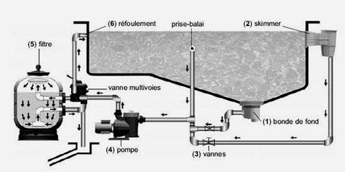 schéma filtration piscine
