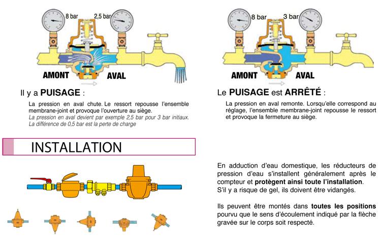 Schéma installation réducteurs de pression